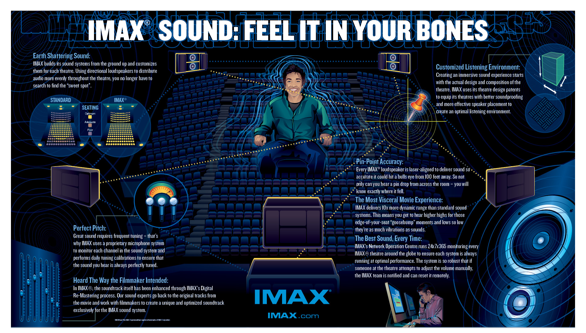 What is imax 83