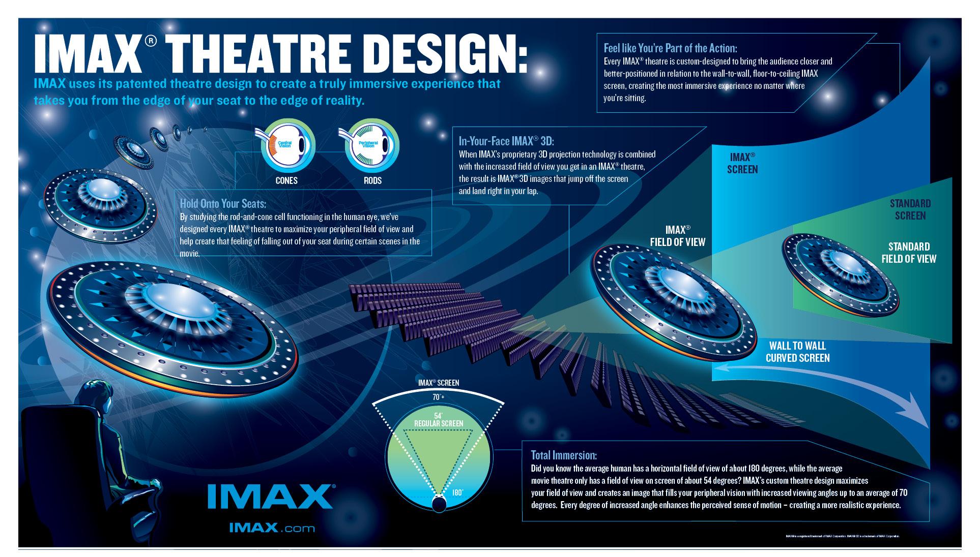 The Imax Experience Kino Arena Ltd